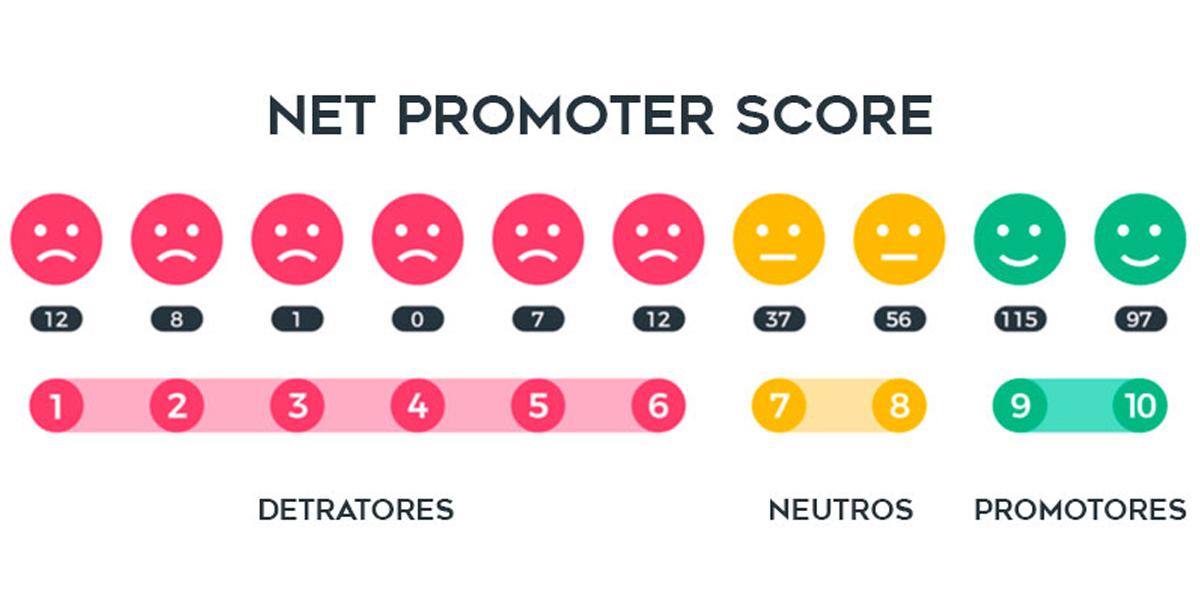 Como medir a satisfação dos pacientes com o NPS?